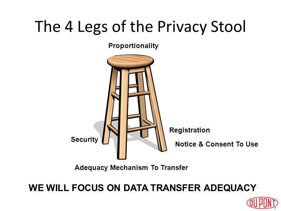 The 4 Legs of the Privacy Stool