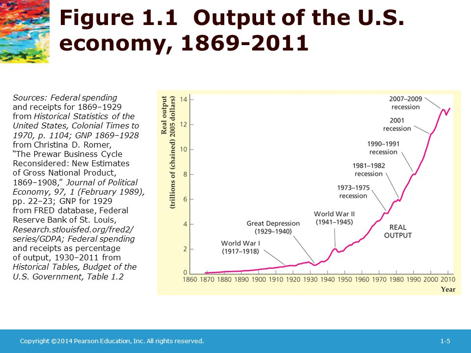 Figure 1.1 Output of the U.S. economy, 1869-2011