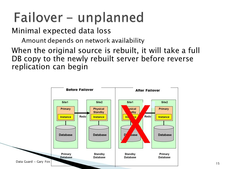 X Failover - unplanned Minimal expected data loss