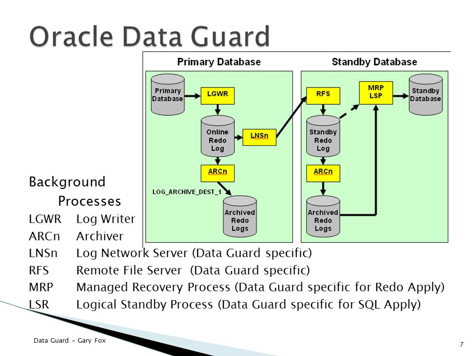 Oracle Data Guard Background Processes LGWR Log Writer ARCn Archiver