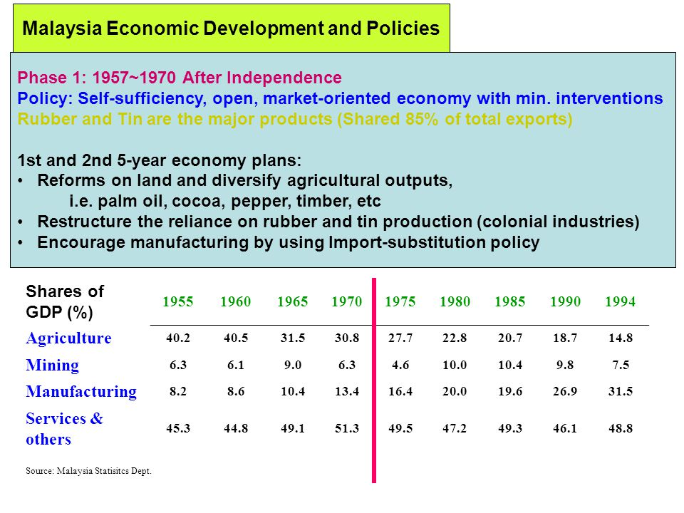 Malaysia Economic Development and Policies