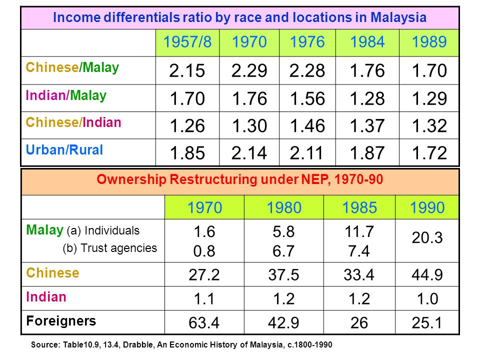 Income differentials ratio by race and locations in Malaysia