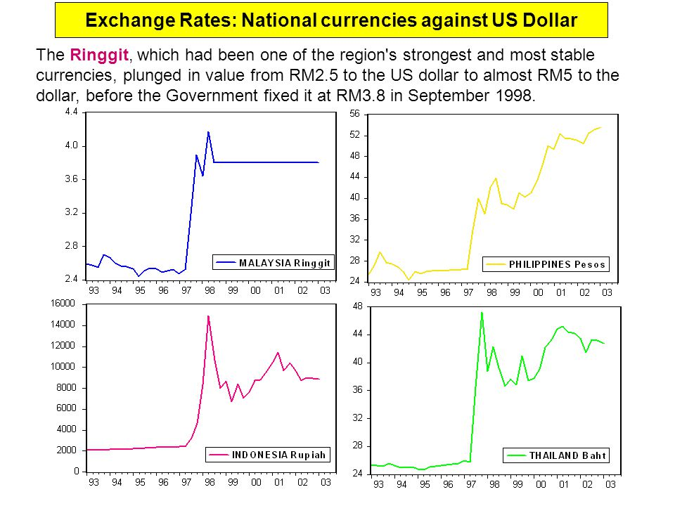 Exchange Rates: National currencies against US Dollar