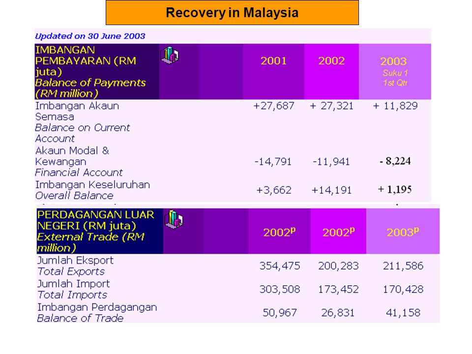 Recovery in Malaysia