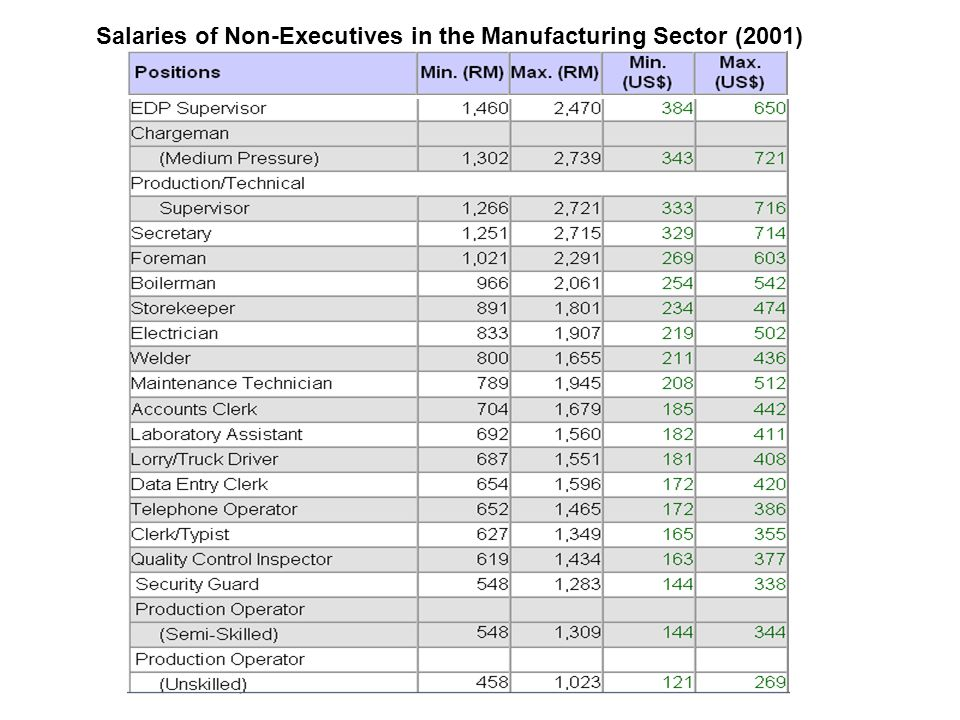 Salaries of Non-Executives in the Manufacturing Sector (2001)