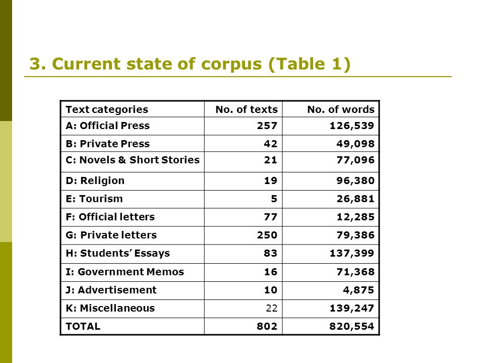 3. Current state of corpus (Table 1)