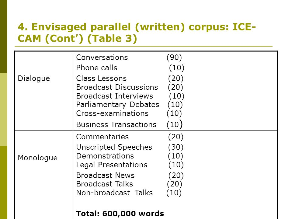 4. Envisaged parallel (written) corpus: ICE-CAM (Cont') (Table 3)