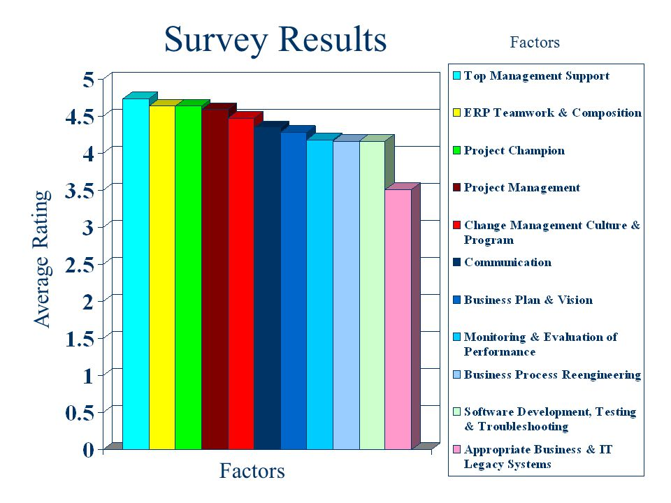 Survey Results Factors Average Rating Factors