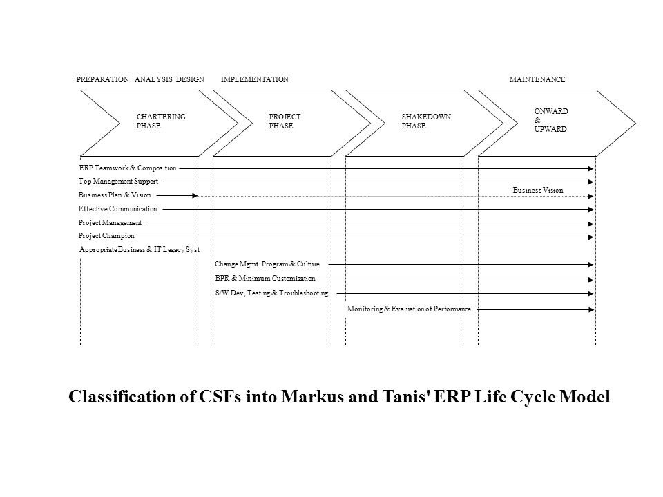 Classification of CSFs into Markus and Tanis ERP Life Cycle Model