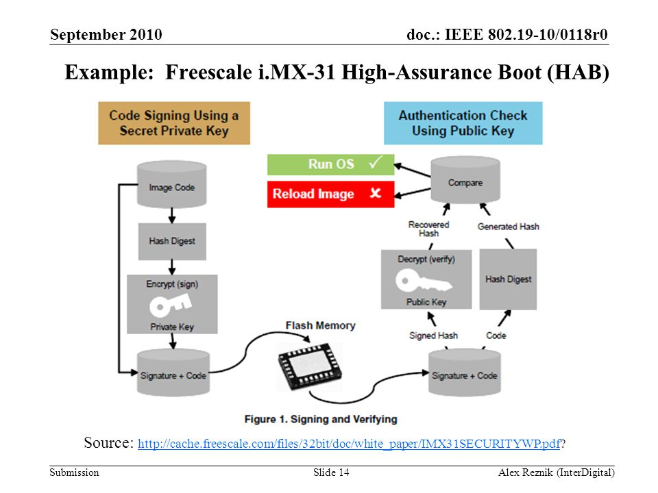 Example: Freescale i.MX-31 High-Assurance Boot (HAB)