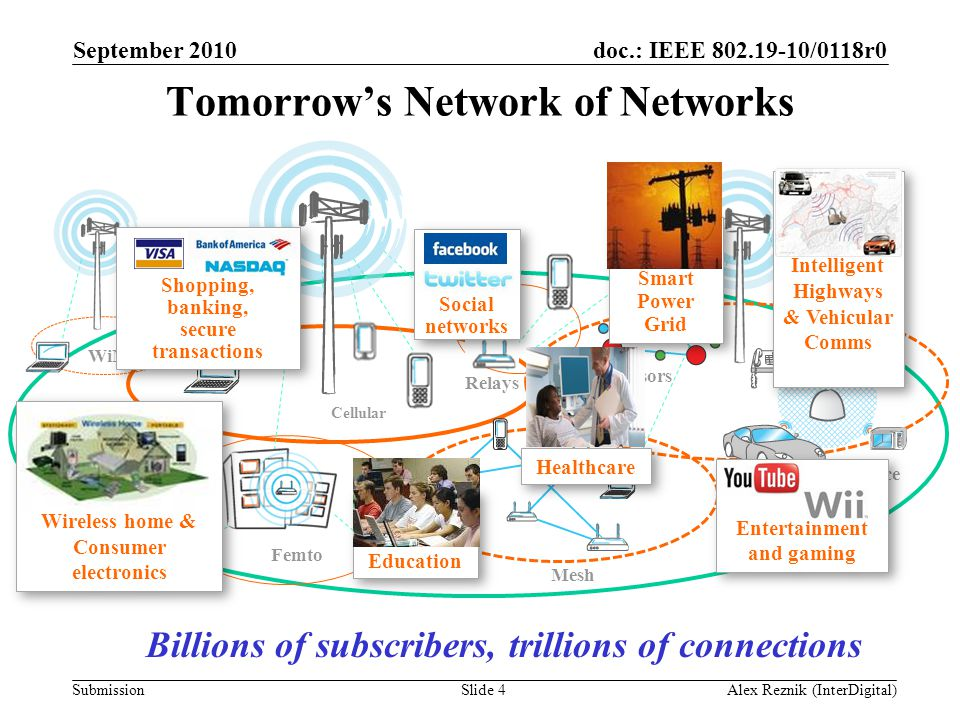 Tomorrow's Network of Networks