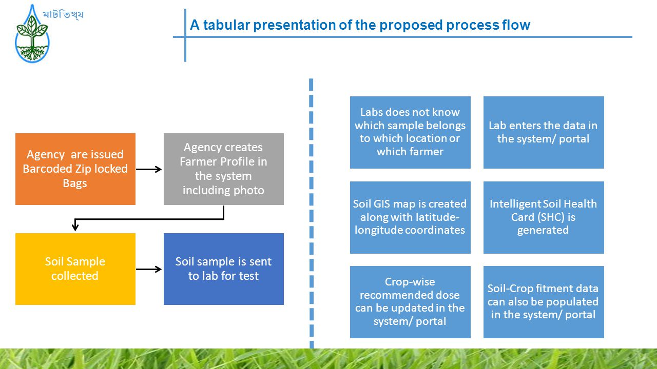A tabular presentation of the proposed process flow