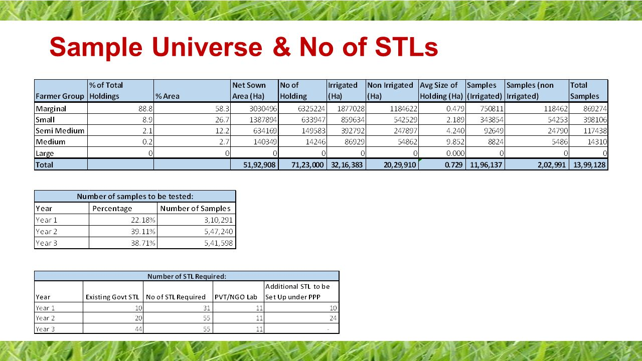 Sample Universe & No of STLs
