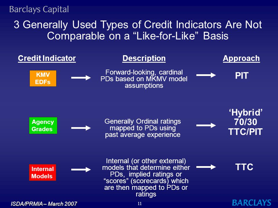 3 Generally Used Types of Credit Indicators Are Not Comparable on a Like-for-Like Basis
