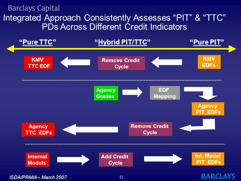 Integrated Approach Consistently Assesses PIT & TTC PDs Across Different Credit Indicators