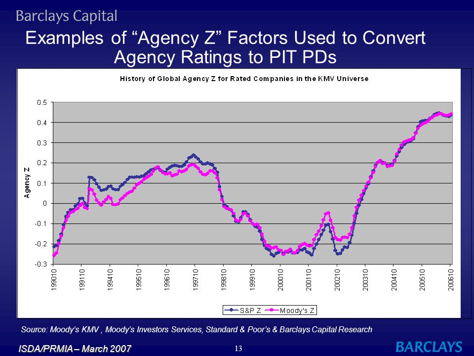 Examples of Agency Z Factors Used to Convert Agency Ratings to PIT PDs