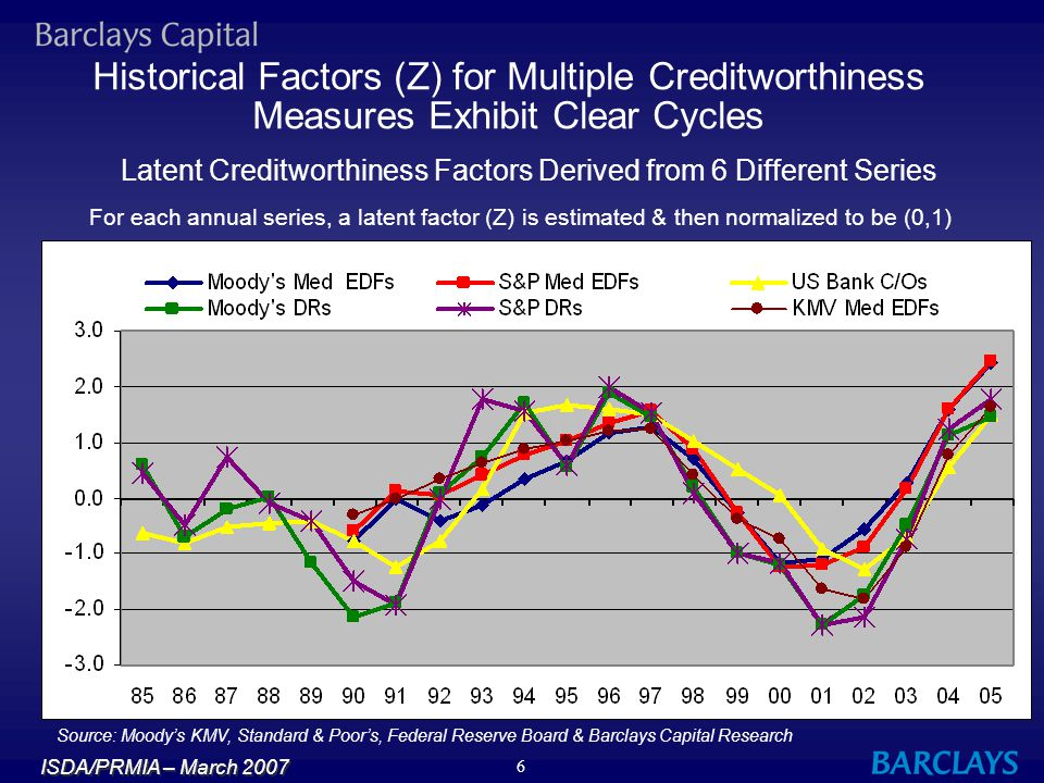 Latent Creditworthiness Factors Derived from 6 Different Series