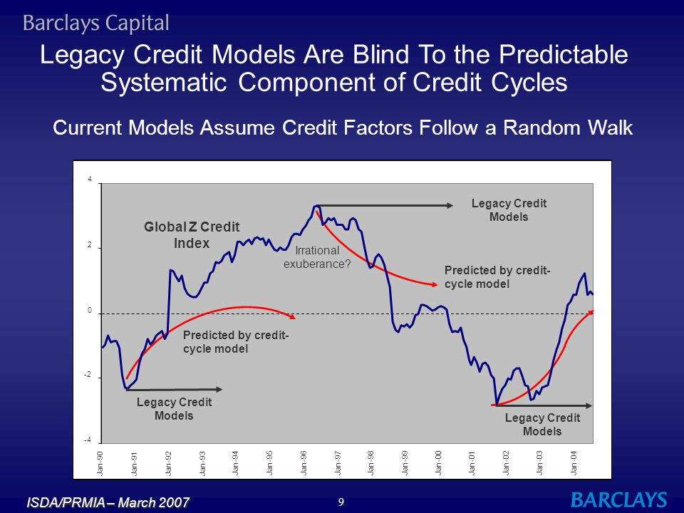 Legacy Credit Models Are Blind To the Predictable Systematic Component of Credit Cycles