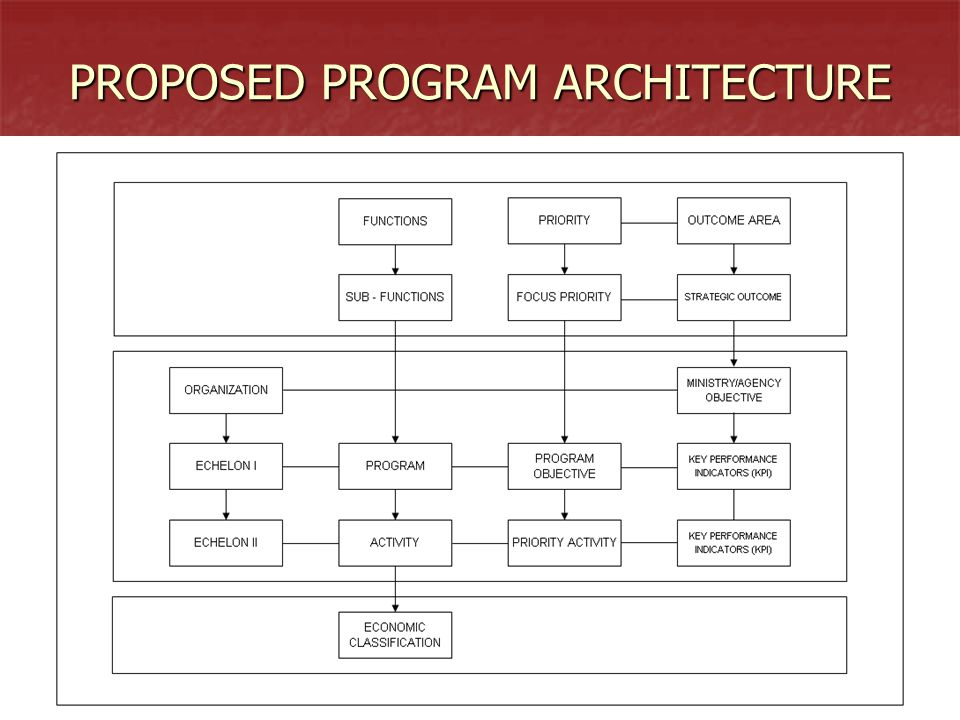 PROPOSED PROGRAM ARCHITECTURE