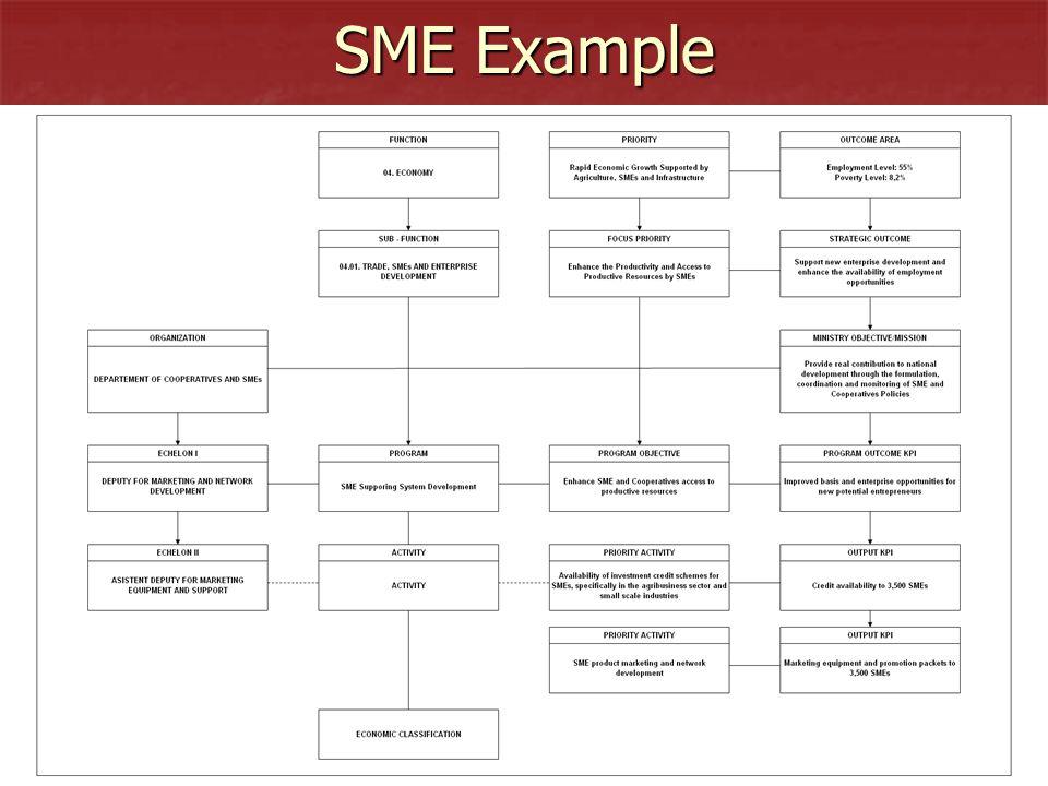 SME Example 24