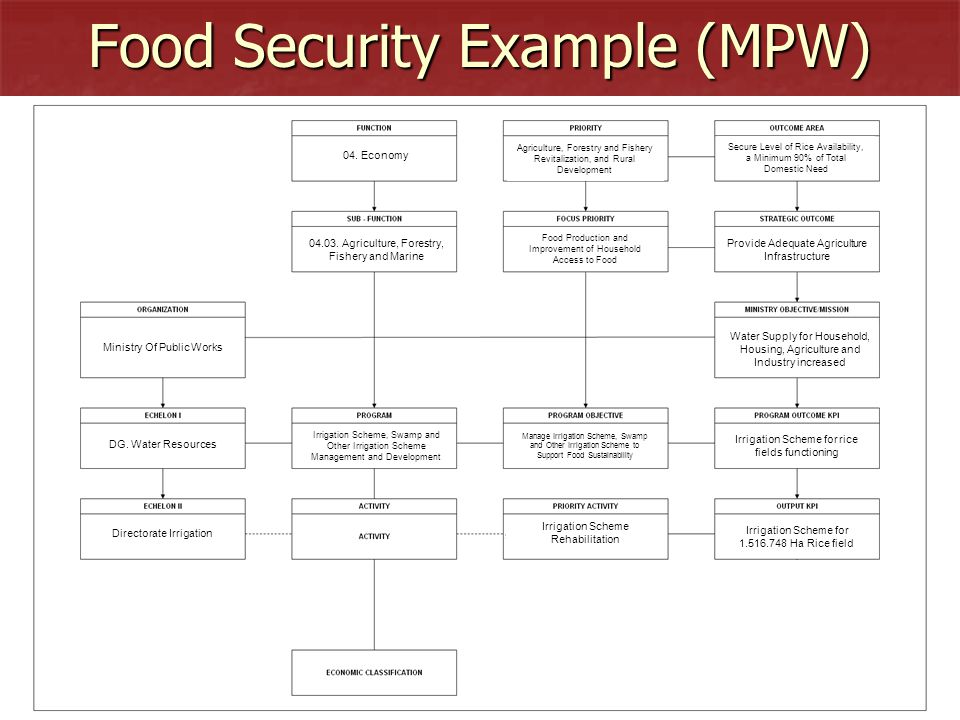 Food Security Example (MPW)
