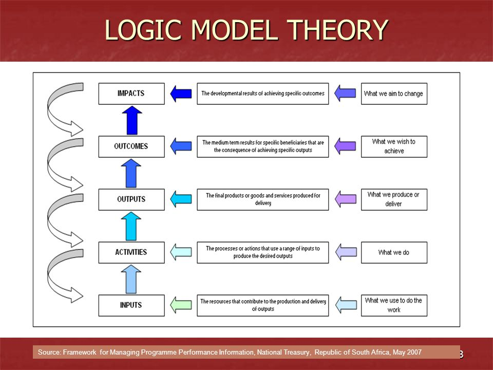 LOGIC MODEL THEORY Source: Framework for Managing Programme Performance Information, National Treasury, Republic of South Africa, May 2007.