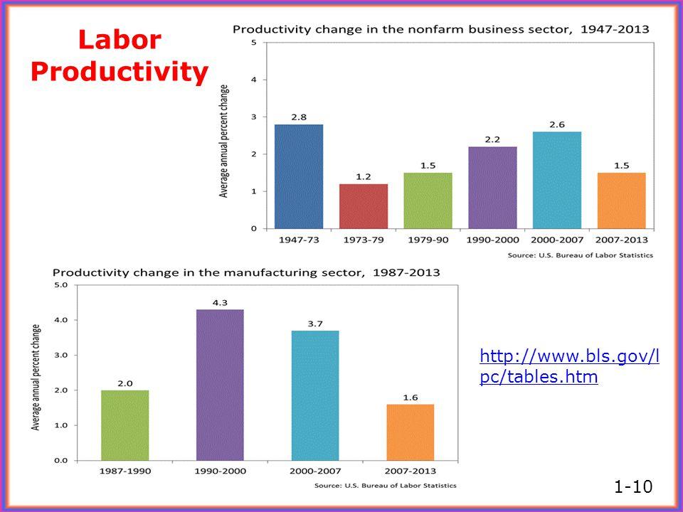 Labor Productivity http://www.bls.gov/lpc/tables.htm 1-10