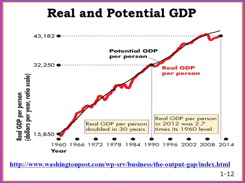 Real and Potential GDP http://www.washingtonpost.com/wp-srv/business/the-output-gap/index.html 1-12