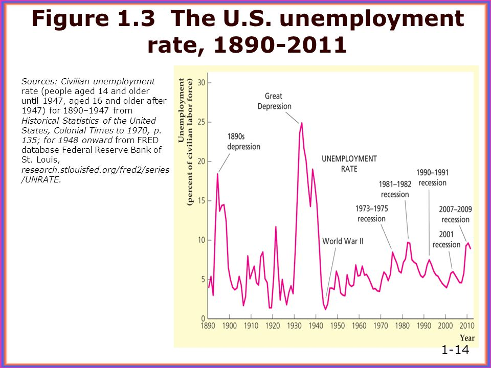 Figure 1.3 The U.S. unemployment rate, 1890-2011
