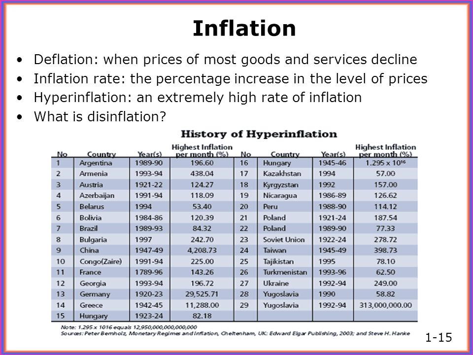 Inflation Deflation: when prices of most goods and services decline