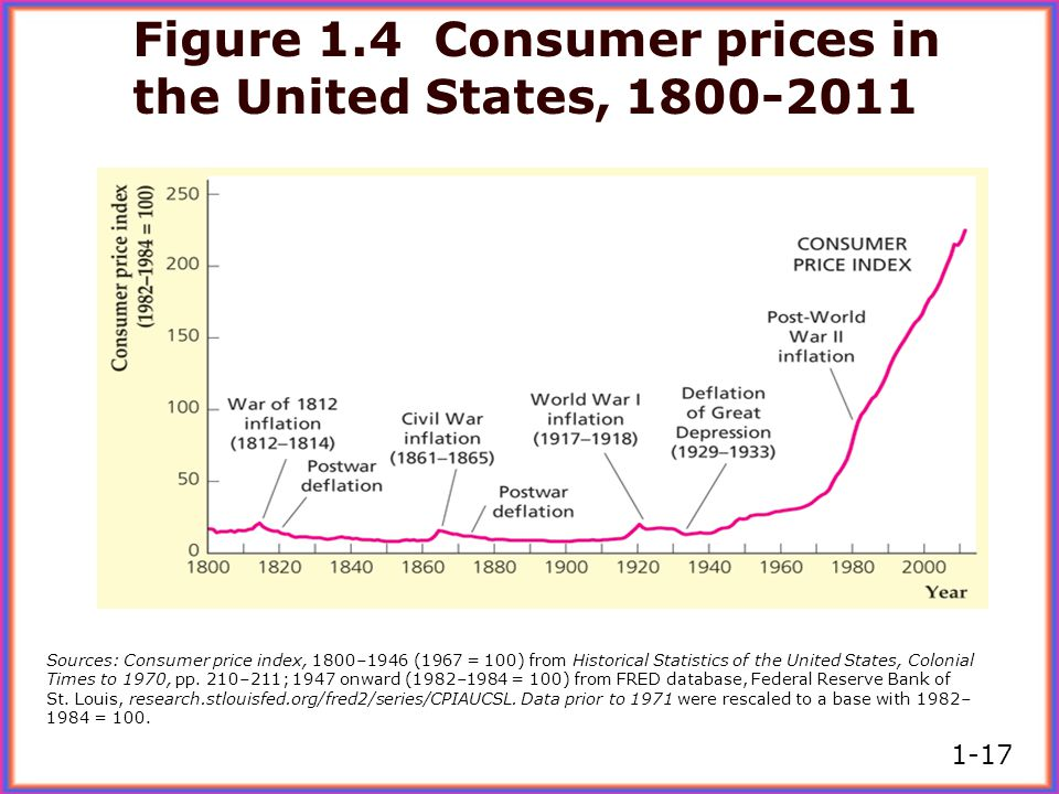 Figure 1.4 Consumer prices in the United States, 1800-2011