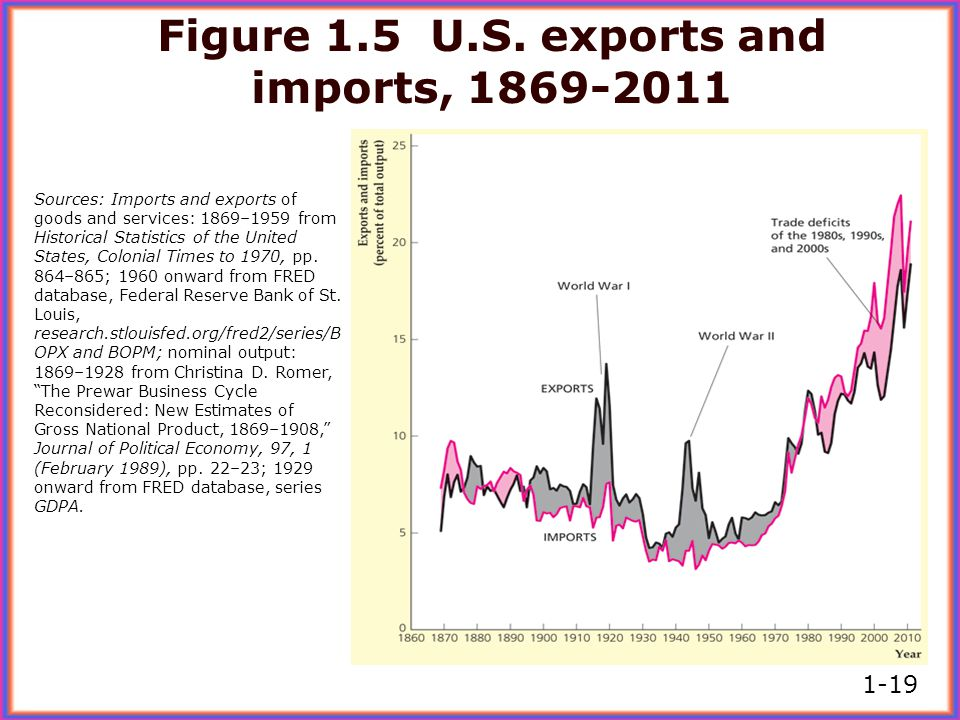 Figure 1.5 U.S. exports and imports, 1869-2011