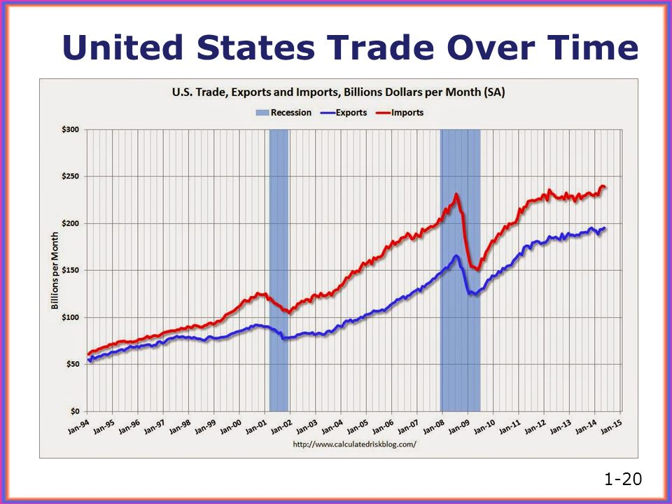United States Trade Over Time