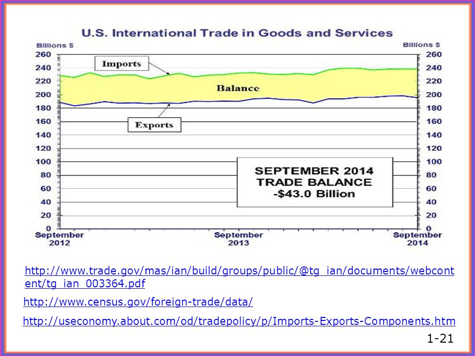 http://www.trade.gov/mas/ian/build/groups/public/@tg_ian/documents/webcontent/tg_ian_003364.pdf http://www.census.gov/foreign-trade/data/