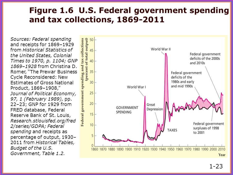 Figure 1.6 U.S. Federal government spending and tax collections, 1869-2011