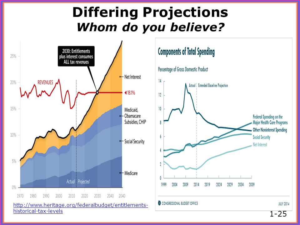 Differing Projections Whom do you believe