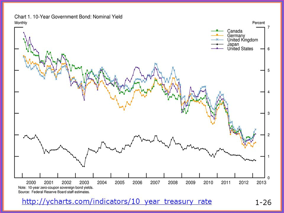 http://ycharts.com/indicators/10_year_treasury_rate 1-26
