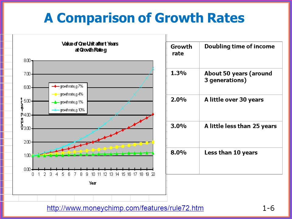 A Comparison of Growth Rates