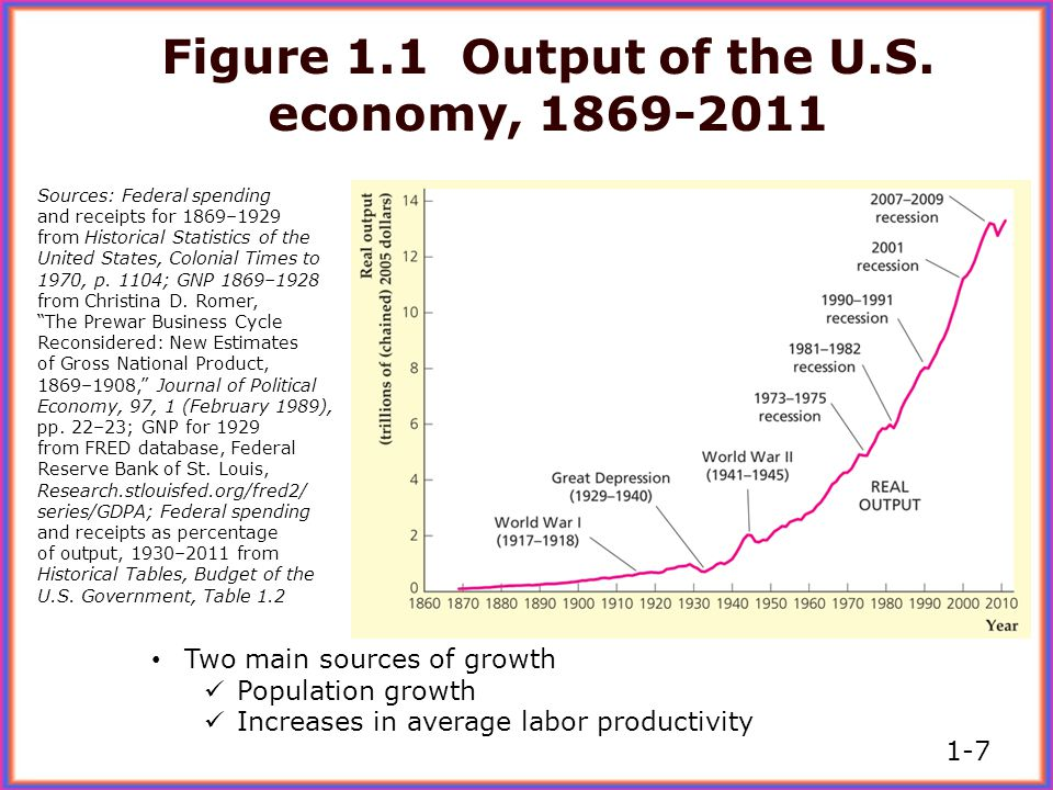 Figure 1.1 Output of the U.S. economy, 1869-2011
