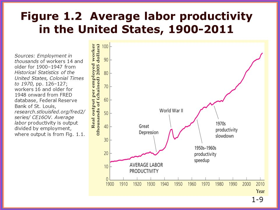 Figure 1.2 Average labor productivity in the United States, 1900-2011