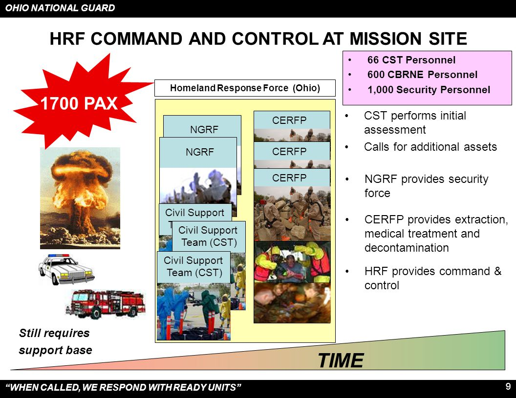 HRF COMMAND AND CONTROL AT MISSION SITE