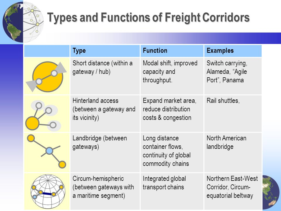 Types and Functions of Freight Corridors