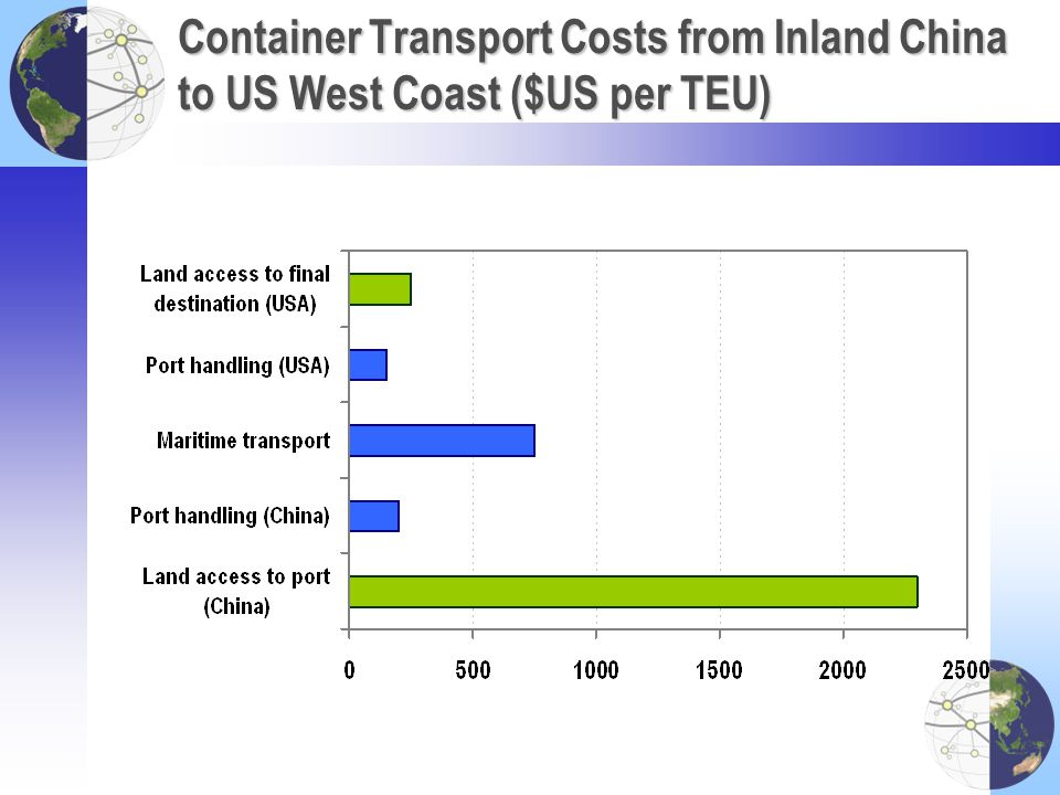 Container Transport Costs from Inland China to US West Coast ($US per TEU)