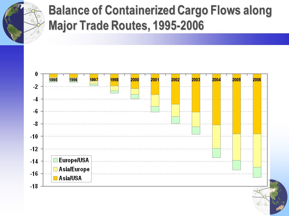 Balance of Containerized Cargo Flows along Major Trade Routes, 1995-2006