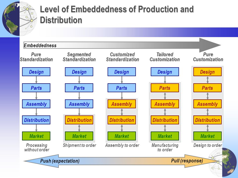 Level of Embeddedness of Production and Distribution