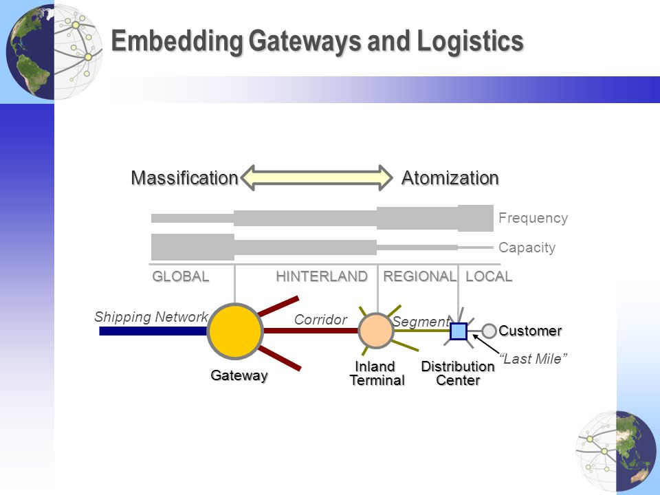 Embedding Gateways and Logistics