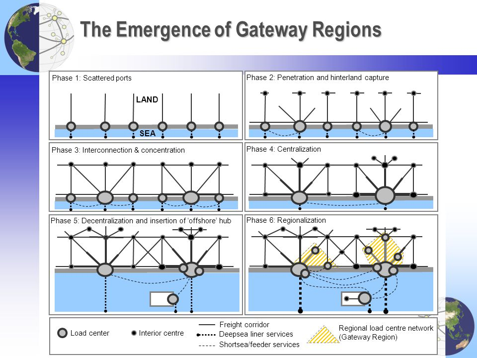 The Emergence of Gateway Regions