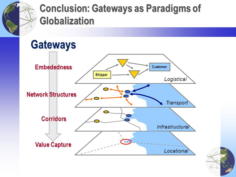 Conclusion: Gateways as Paradigms of Globalization