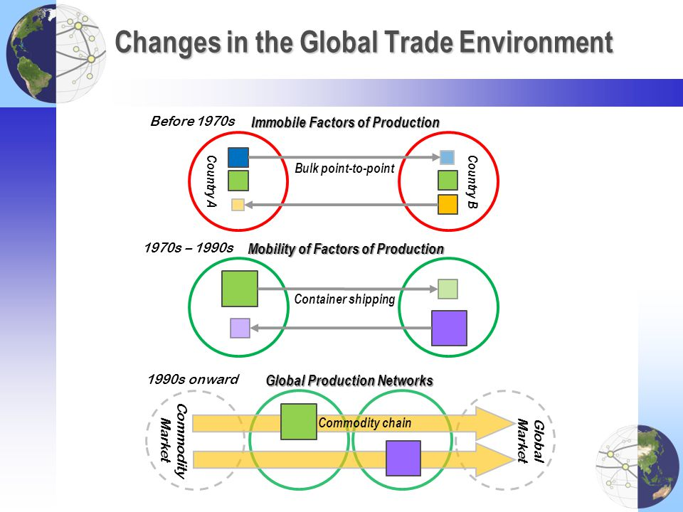 Changes in the Global Trade Environment
