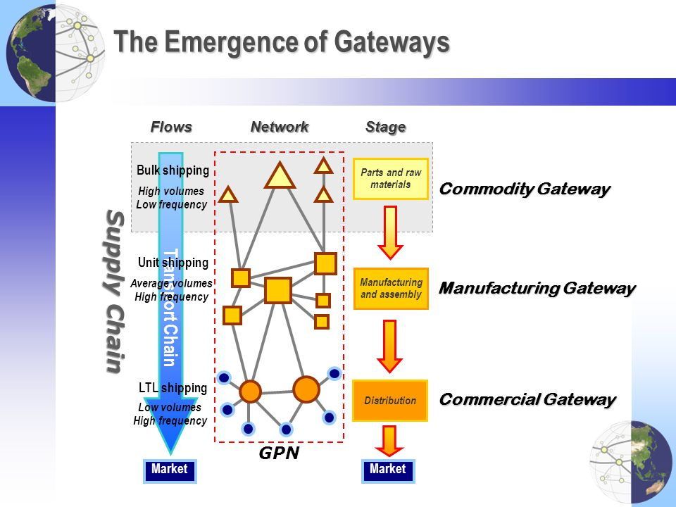 The Emergence of Gateways